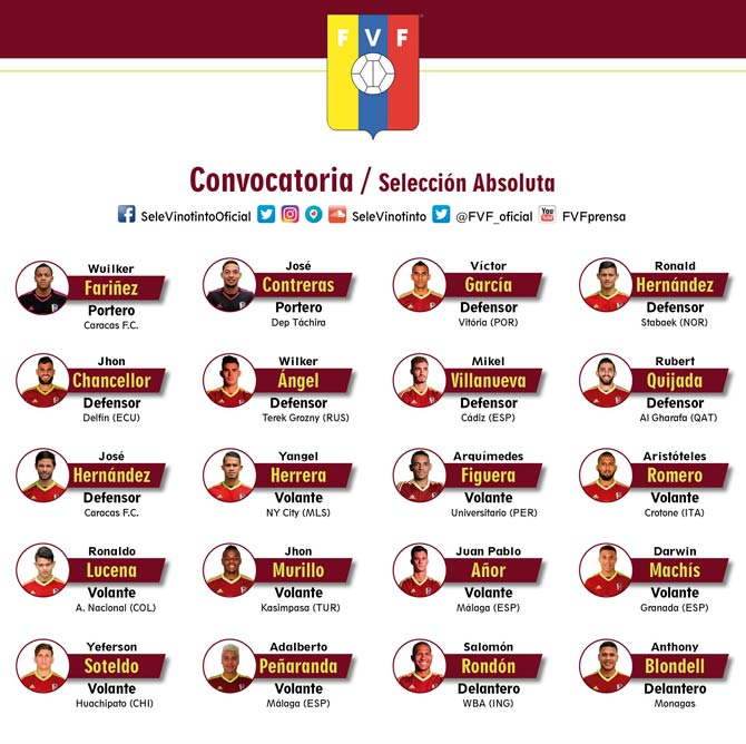 Lista de convocados de Dudamel para juego amistoso contra Irán